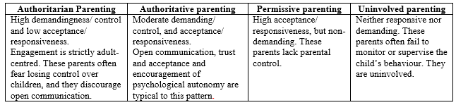child rearing styles The impact of parenting styles on children's development  university on how parenting styles influence cognitive ability found  parent's child-rearing.