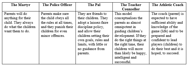 scholarly articles acirc impact of parenting styles on child development individual parents probably combine elements of two or more of these styles in their own personal parenting styles t26