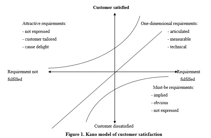 Scholarly Articles Kano Model How To Satisfy Customers
